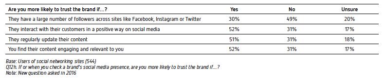Page 44 - The Sensis Social Media Report