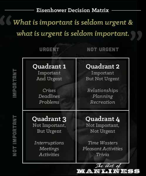 Eisenhower Decision Matrix by The Art Of Manliness.com